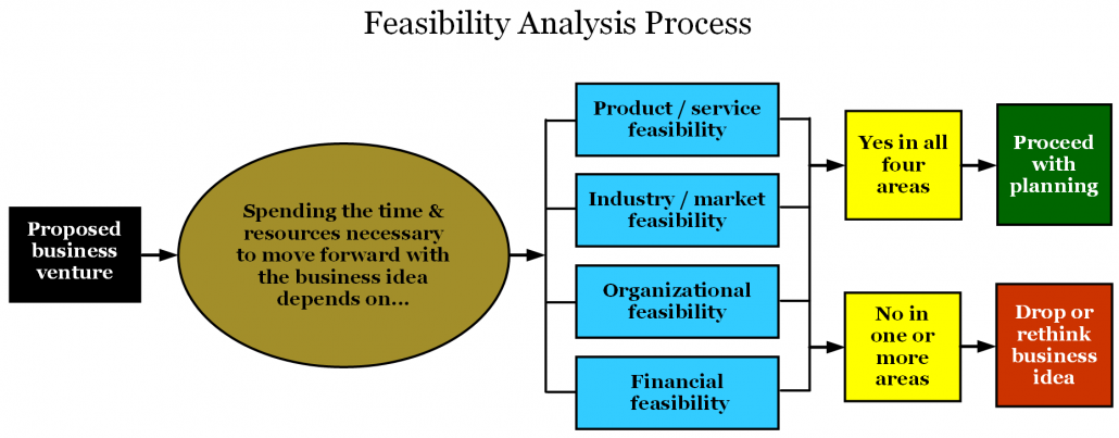 Feasibility Analysis Process